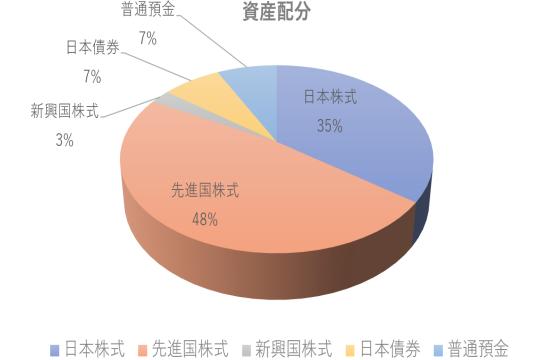 資産配分 2019年12月末