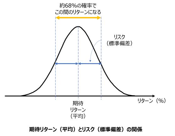 期待リターン 平均 リスク 標準偏差 関係