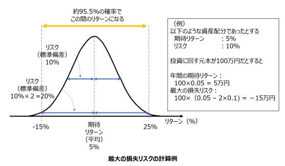 期待リターン 平均 リスク 標準偏差 リスク許容度 計算例