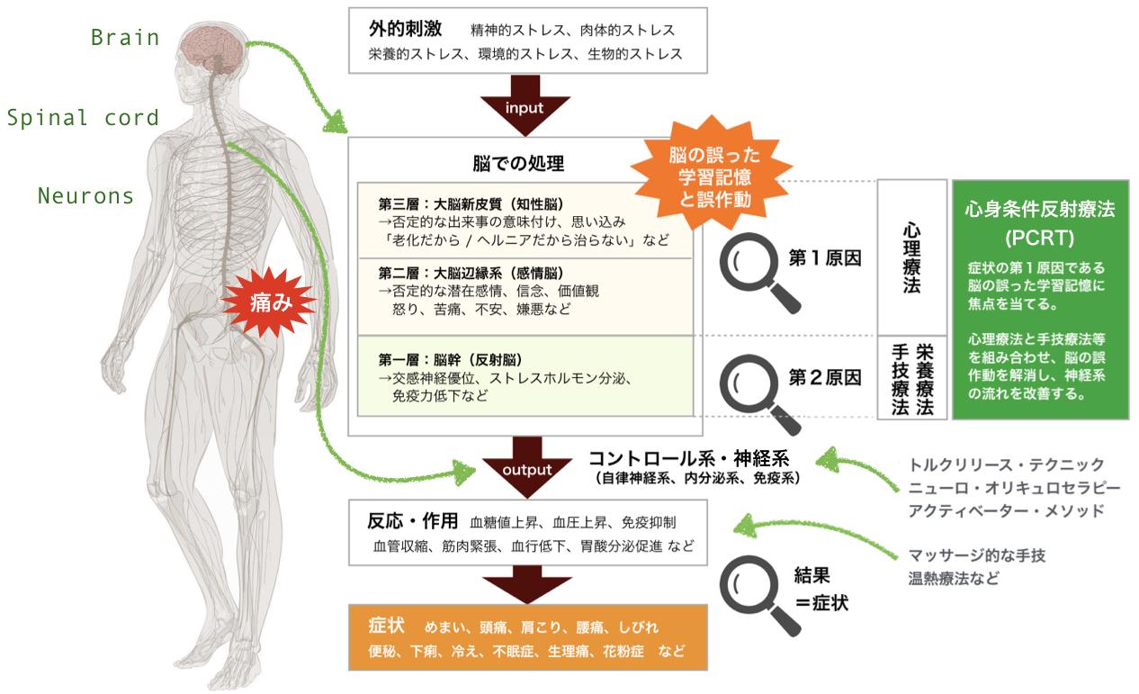 心身条件反射療法 PCRT